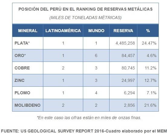 grafico Peru reservas metalicas