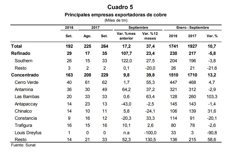 Balance de exportaciones. Southern Peru se coronó como la empresa con mayores volúmenes de cobre enviados.