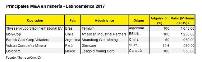 fusiones y adquisiciones 2017