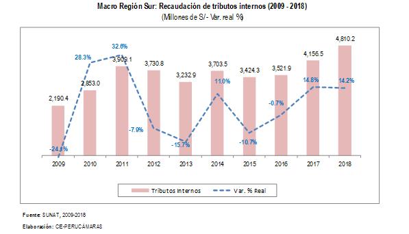 macro region 3