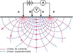 Figura 1.- Líneas de corriente