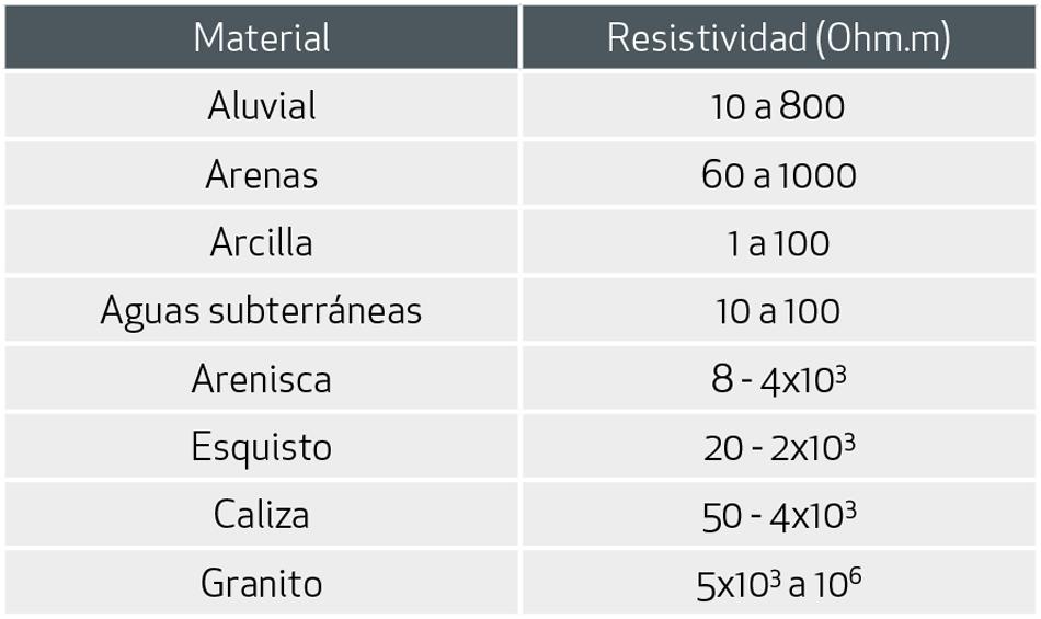 Tabla-1---Valores-de-resistividad